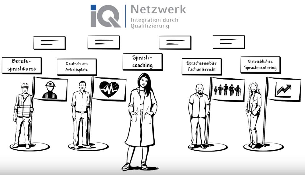 iQ Netzwerk Sprachcoaching